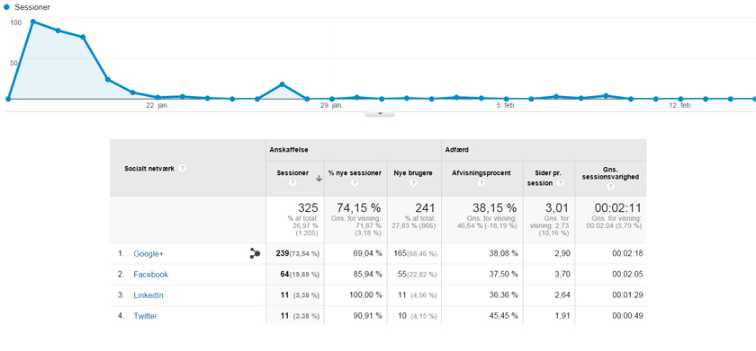 social-data-google-analytics